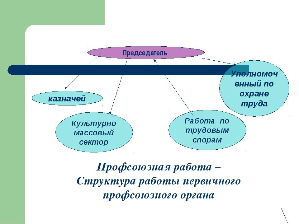 Председатель казначей Культурно массовый сектор Работа по трудовым спорам Упо...