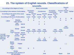 21. The system of English sounds. Classifications of sounds. According to the
