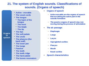 21. The system of English sounds. Classifications of sounds. (Organs of speec
