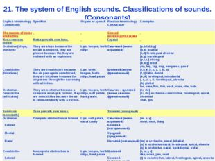 21. The system of English sounds. Classifications of sounds. (Consonants) Eng