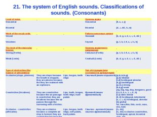 21. The system of English sounds. Classifications of sounds. (Consonants) Lev