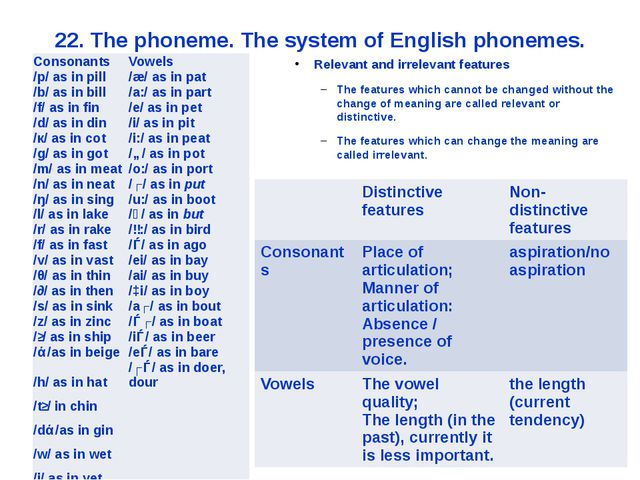 22. The phoneme. The system of English phonemes. Relevant and irrelevant feat...