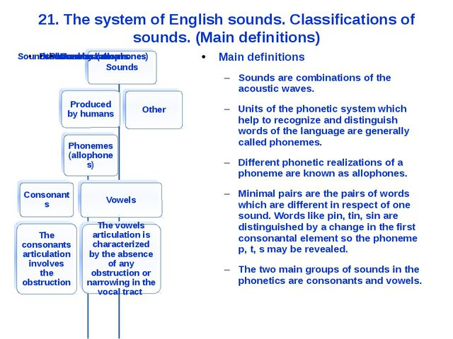21. The system of English sounds. Classifications of sounds. (Main definition...