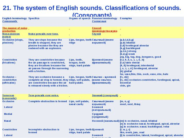 21. The system of English sounds. Classifications of sounds. (Consonants) Eng...