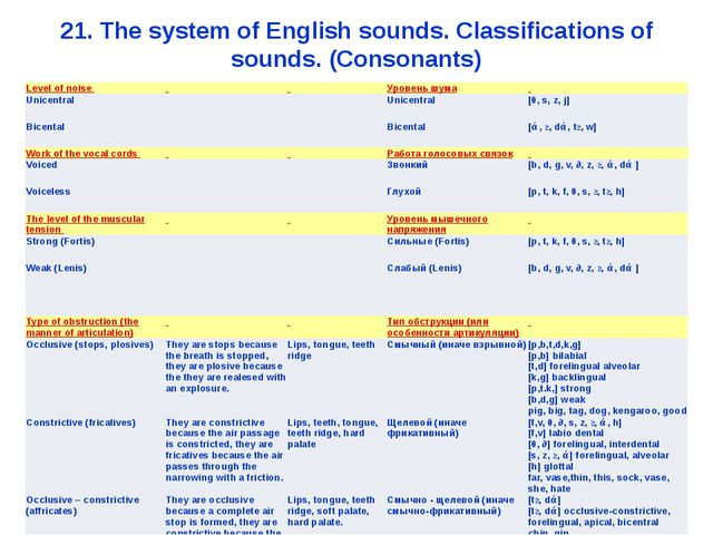 21. The system of English sounds. Classifications of sounds. (Consonants) Lev...