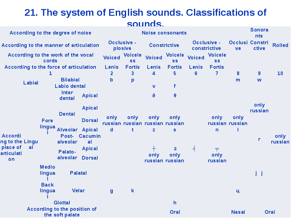 21. The system of English sounds. Classifications of sounds. According to the...