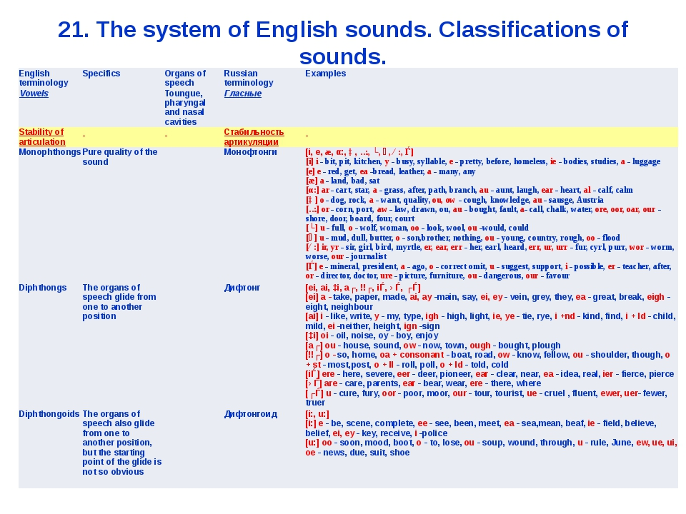 21. The system of English sounds. Classifications of sounds. English terminol...