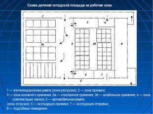 1 — железнодорожная рампа (зона разгрузки); 2 — зона приемки; 3 — зона основн