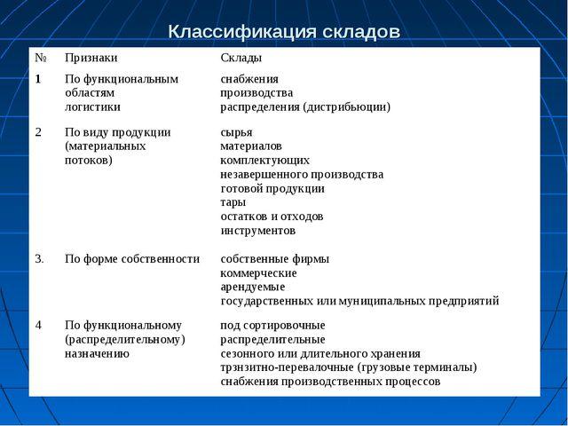 Классификация складов №ПризнакиСклады 1По функциональным областям логистик...