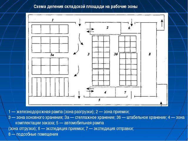 1 — железнодорожная рампа (зона разгрузки); 2 — зона приемки; 3 — зона основн...