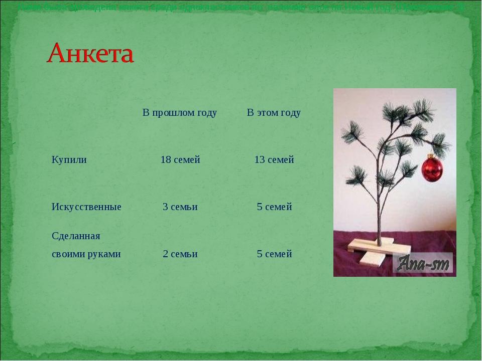 Нами была проведена анкета среди одноклассников по наличию елок на Новый год....