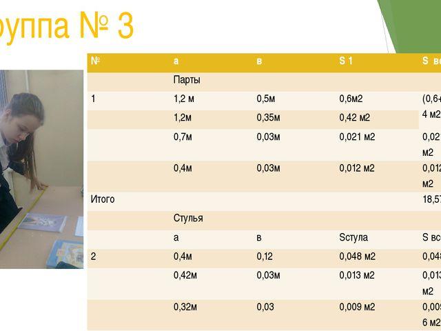 Группа № 3 № а в S1 Sвсех парт Парты 1 1,2 м 0,5м 0,6м2 (0,6+0,42)*12=12,24 м...