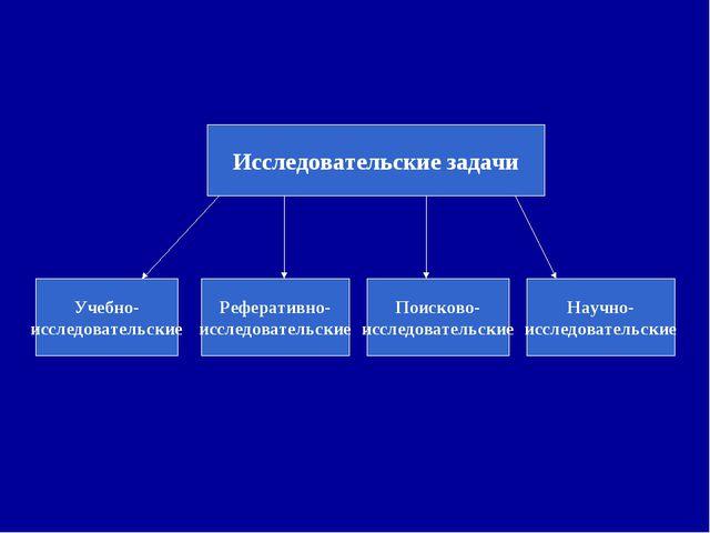 Исследовательские задачи Учебно- исследовательские Реферативно- исследователь...