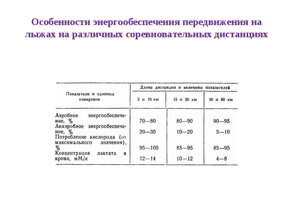 Особенности энергообеспечения передвижения на лыжах на различных соревновател...