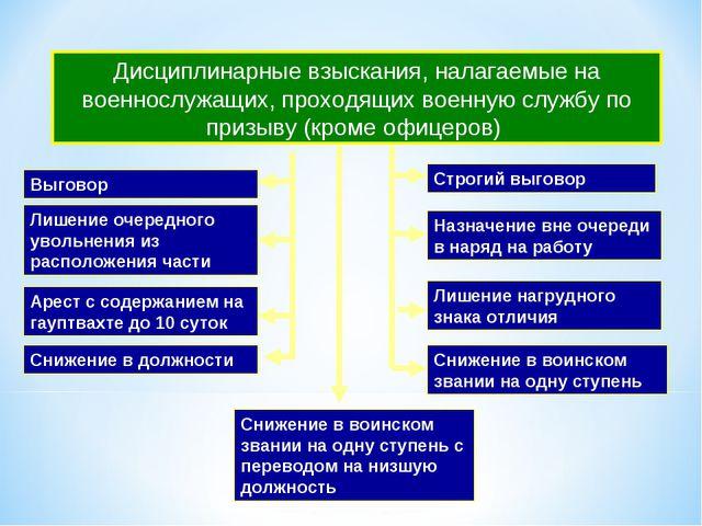 Дисциплинарные взыскания, налагаемые на военнослужащих, проходящих военную сл...