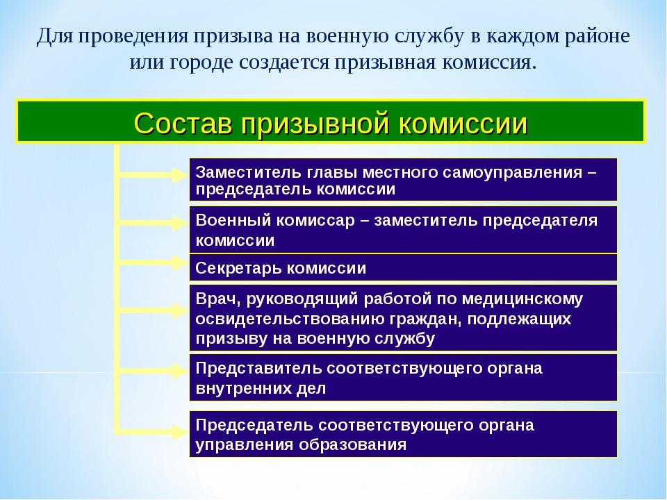 Состав призывной комиссии Врач, руководящий работой по медицинскому освидетел...