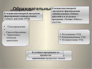 Самоопределение Смыслообразование Нравственно- этическая ориентация Регуляти