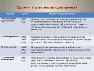 Сроки и этапы реализации проекта Этапы Сроки Краткое описание этапа I. Органи