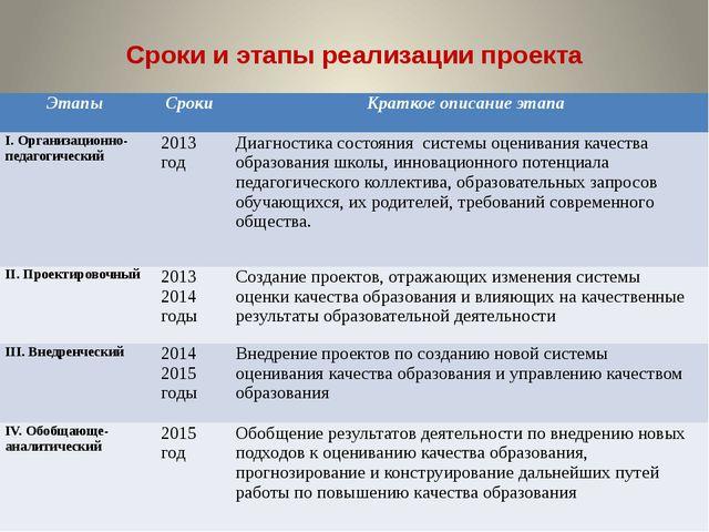 Сроки и этапы реализации проекта Этапы Сроки Краткое описание этапа I. Органи...