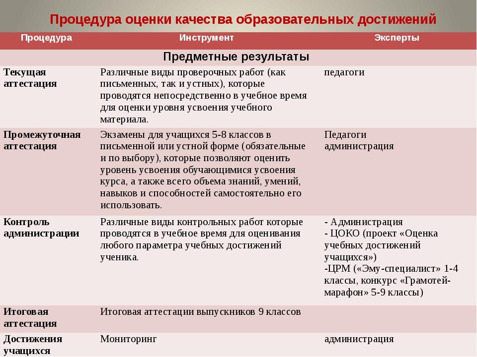 Процедура оценки качества образовательных достижений Процедура Инструмент Экс...