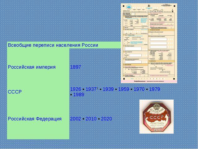 Всеобщие переписи населения России Российская империя1897 СССР1926 • 19371...