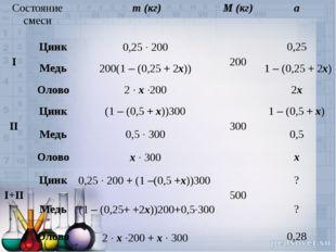 Состояние смеси m (кг) M (кг) a  I Цинк0,25 · 200  200 0,25 Медь200(