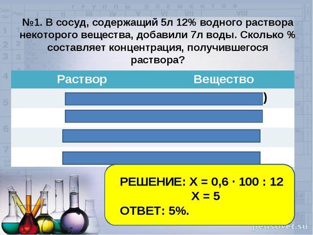 №1. В сосуд, содержащий 5л 12% водного раствора некоторого вещества, добавил...