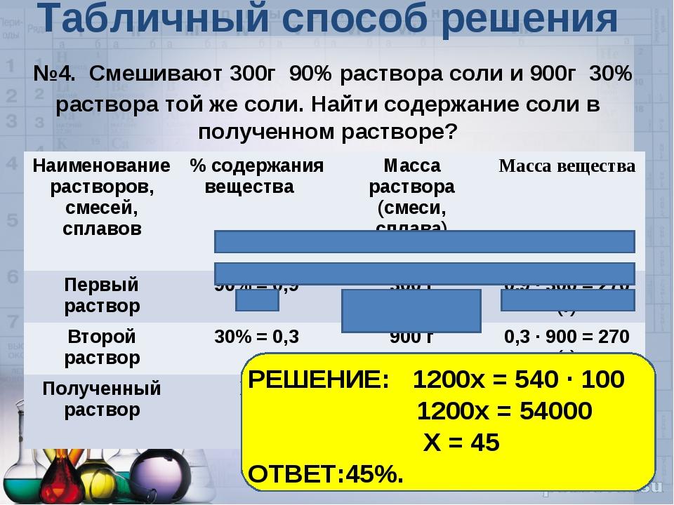 Табличный способ решения №4. Смешивают 300г 90% раствора соли и 900г 30% рас...