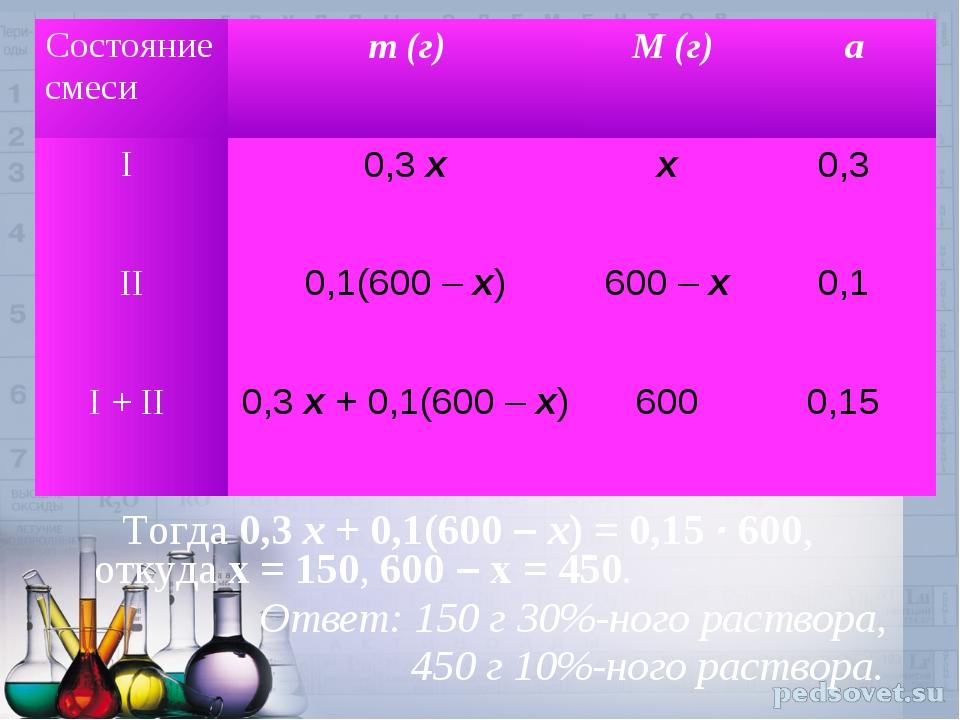 Тогда 0,3 x + 0,1(600 – x) = 0,15 · 600, откуда x = 150, 600 – x = 450. Отве...