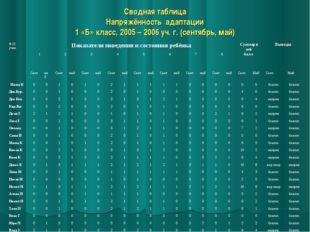 Сводная таблица Напряжённость адаптации 1 «Б» класс, 2005 – 2006 уч. г. (сент