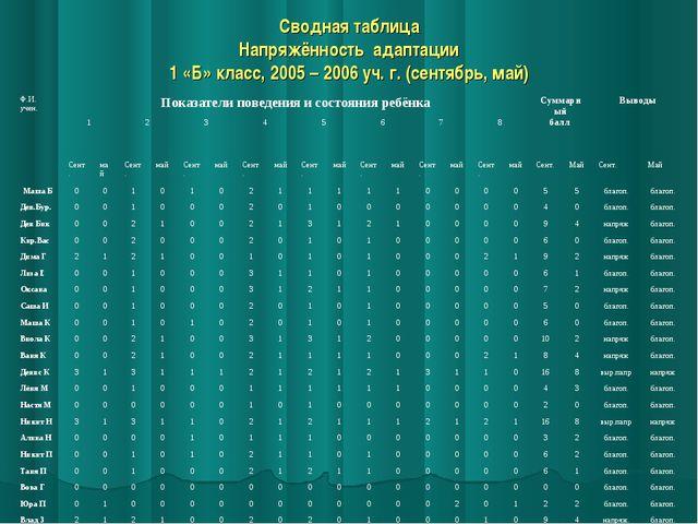 Сводная таблица Напряжённость адаптации 1 «Б» класс, 2005 – 2006 уч. г. (сент...