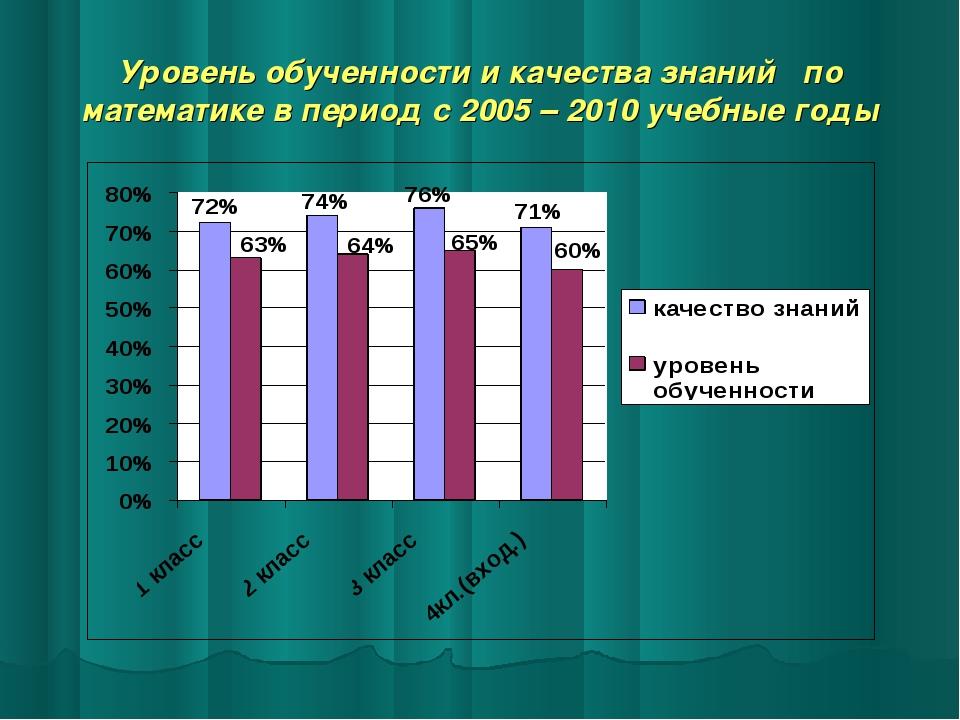 Уровень обученности и качества знаний по математике в период с 2005 – 2010 уч...