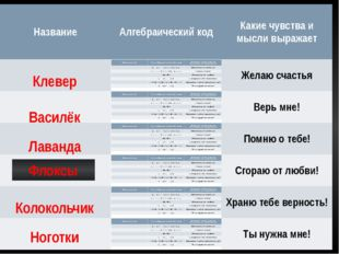 Клевер Василёк Лаванда Колокольчик Ноготки Флоксы