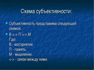 Схема субъективности: Субъективность представима следующей схемой. В  П  М Гд