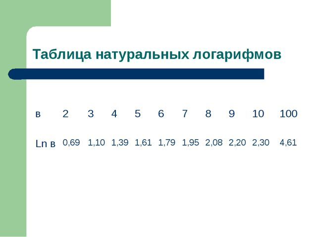 Таблица натуральных логарифмов в2345678910100 Ln в0,691,101,391...