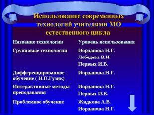Использование современных технологий учителями МО естественного цикла Названи