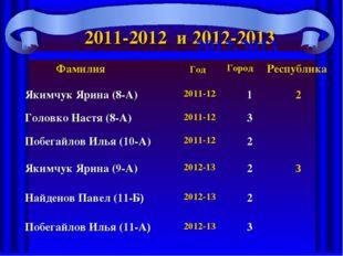 2011-2012 и 2012-2013 2012-2013 Фамилия ГодГородРеспублика Якимчук Ярина (