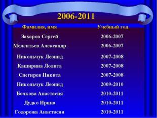 2006-2011 Фамилия, имя Учебный год Захаров Сергей2006-2007 Мелентьев Алекса