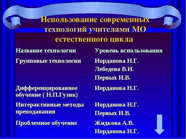 Использование современных технологий учителями МО естественного цикла Названи...