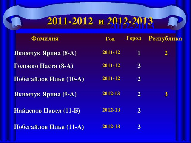 2011-2012 и 2012-2013 2012-2013 Фамилия ГодГородРеспублика Якимчук Ярина (...