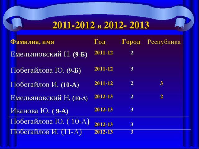 2011-2012 и 2012- 2013 Фамилия, имяГод ГородРеспублика Емельяновский Н. (9...