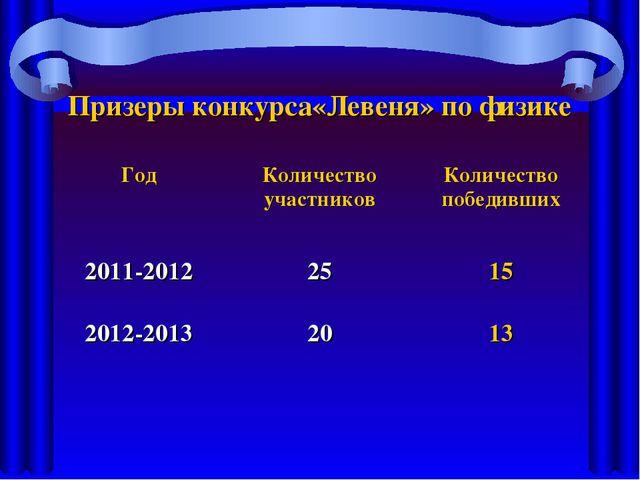 Призеры конкурса«Левеня» по физике ГодКоличество участниковКоличество побед...
