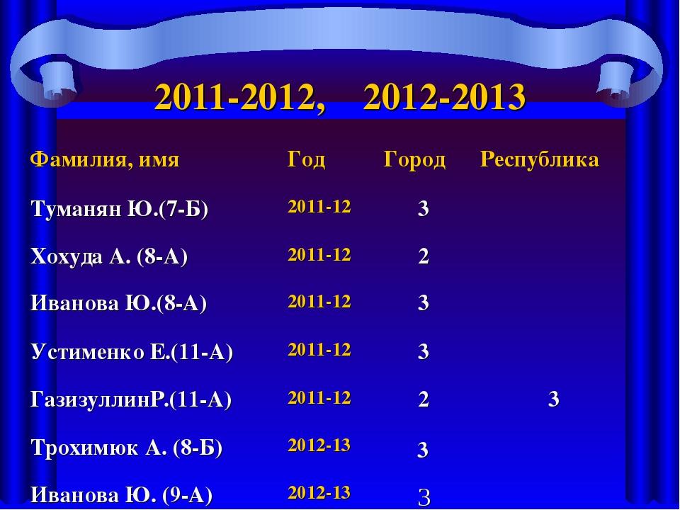 2011-2012, 2012-2013 Фамилия, имяГодГородРеспублика Туманян Ю.(7-Б)2011-1...