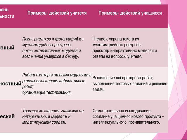 Уровень деятельности Примеры действий учителя Примеры действий учащихся Пас...