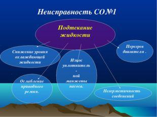 Подтекание жидкости Снижение уровня охлаждающей жидкости Ослабление приводног