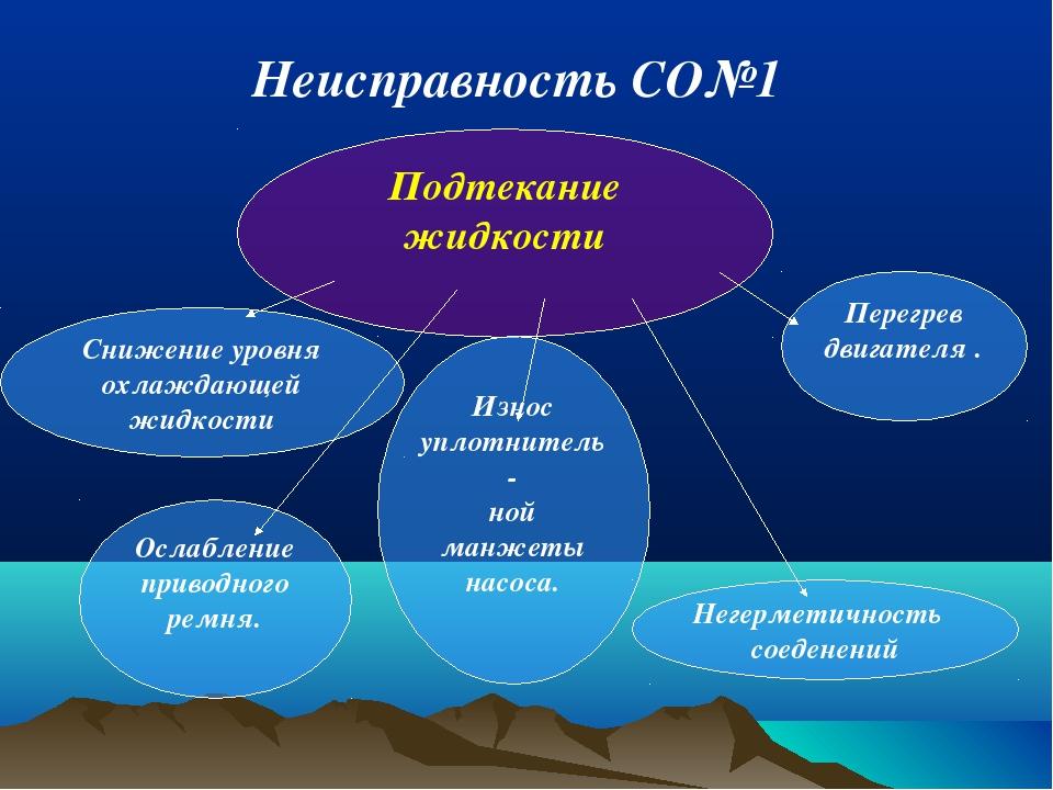 Подтекание жидкости Снижение уровня охлаждающей жидкости Ослабление приводног...