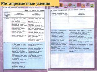 Метапредметные умения * Еропова М.А.- учитель начальных классов, 1 квалификац
