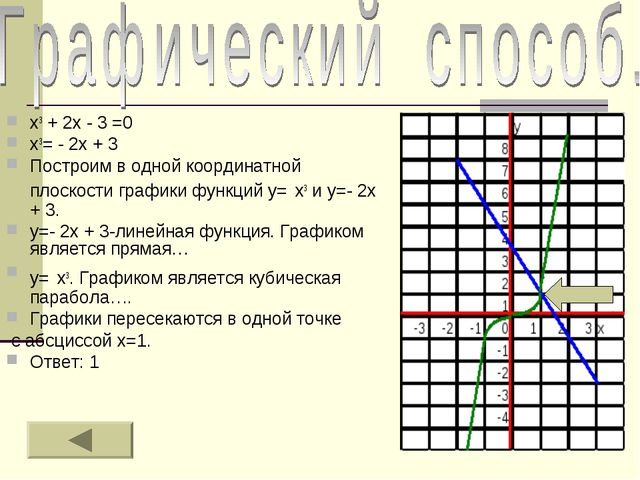 х3 + 2х - 3 =0 х3= - 2х + 3 Построим в одной координатной плоскости графики ф...