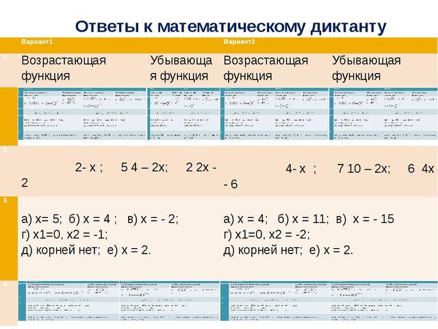 Ответы к математическому диктанту