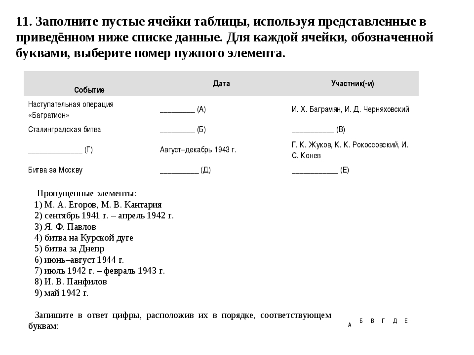 11. Заполните пустые ячейки таблицы, используя представленные в приведённом н...